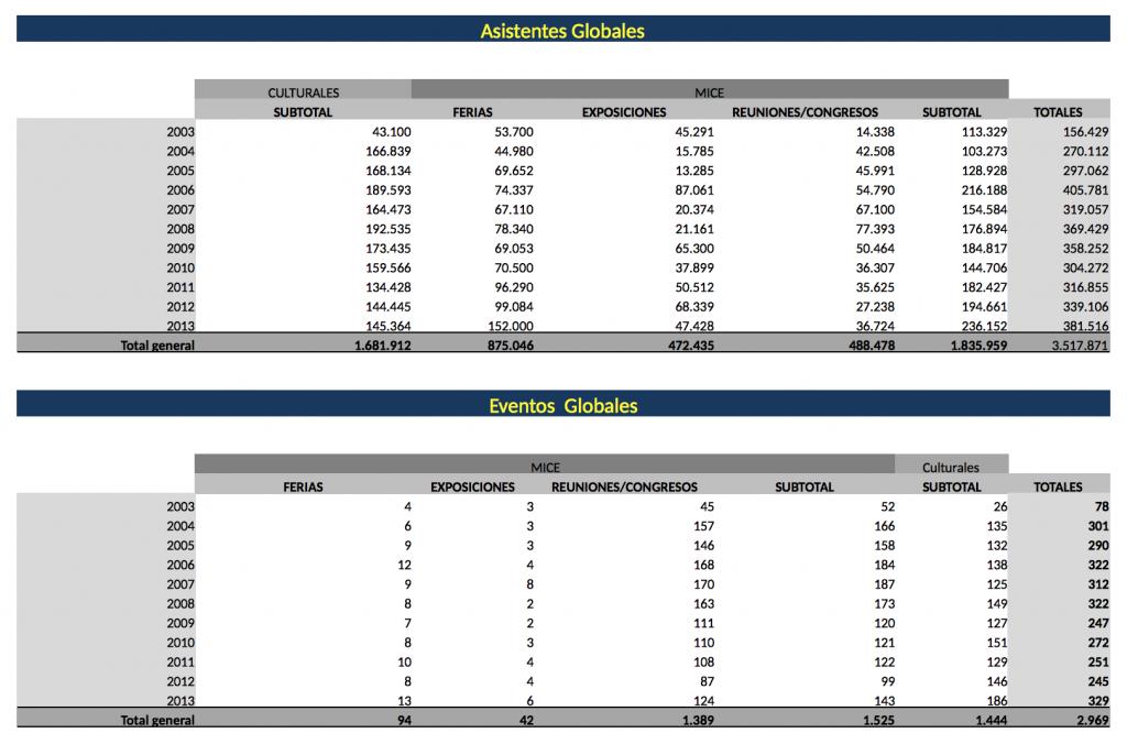 Evolución de los datos de asistentes y eventos de Baluarte en los últimos años