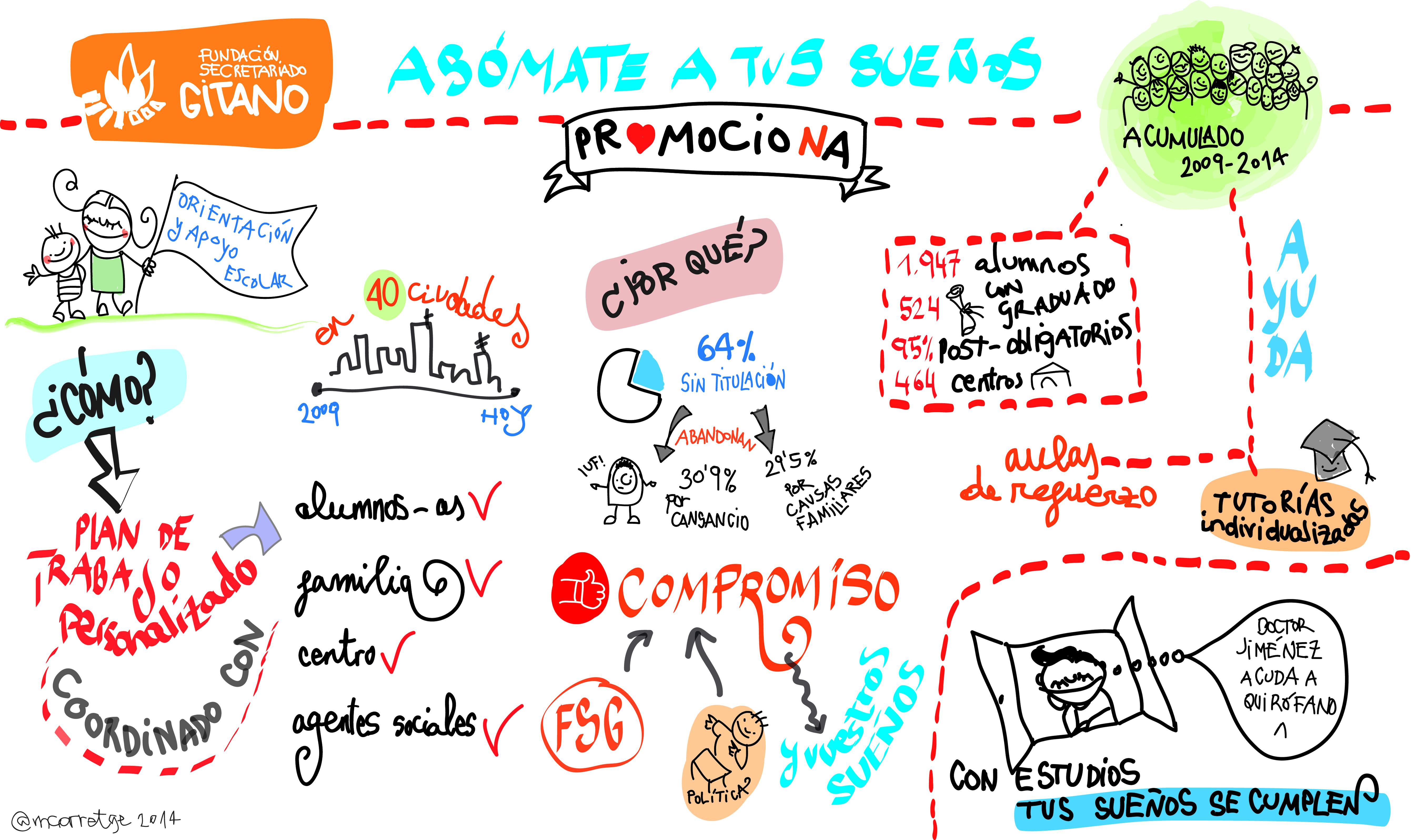 Resumen gráfico de Corretge en una de las conferencias de la Fundación Secretariado Gitano.