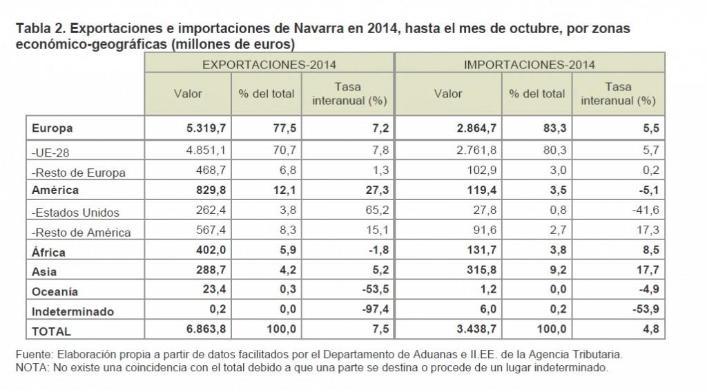 datos exportaciones