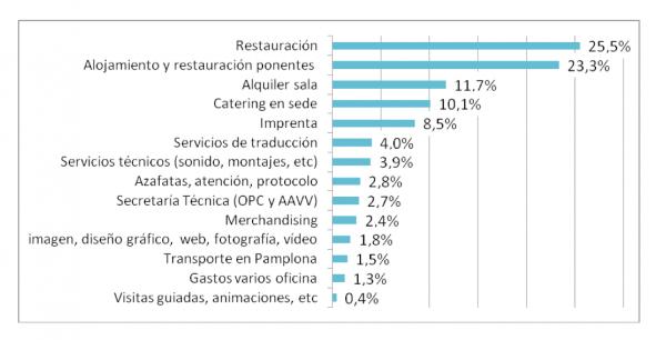 Distribución del gasto. Estudio de Impacto del Turismo de Reuniones.
