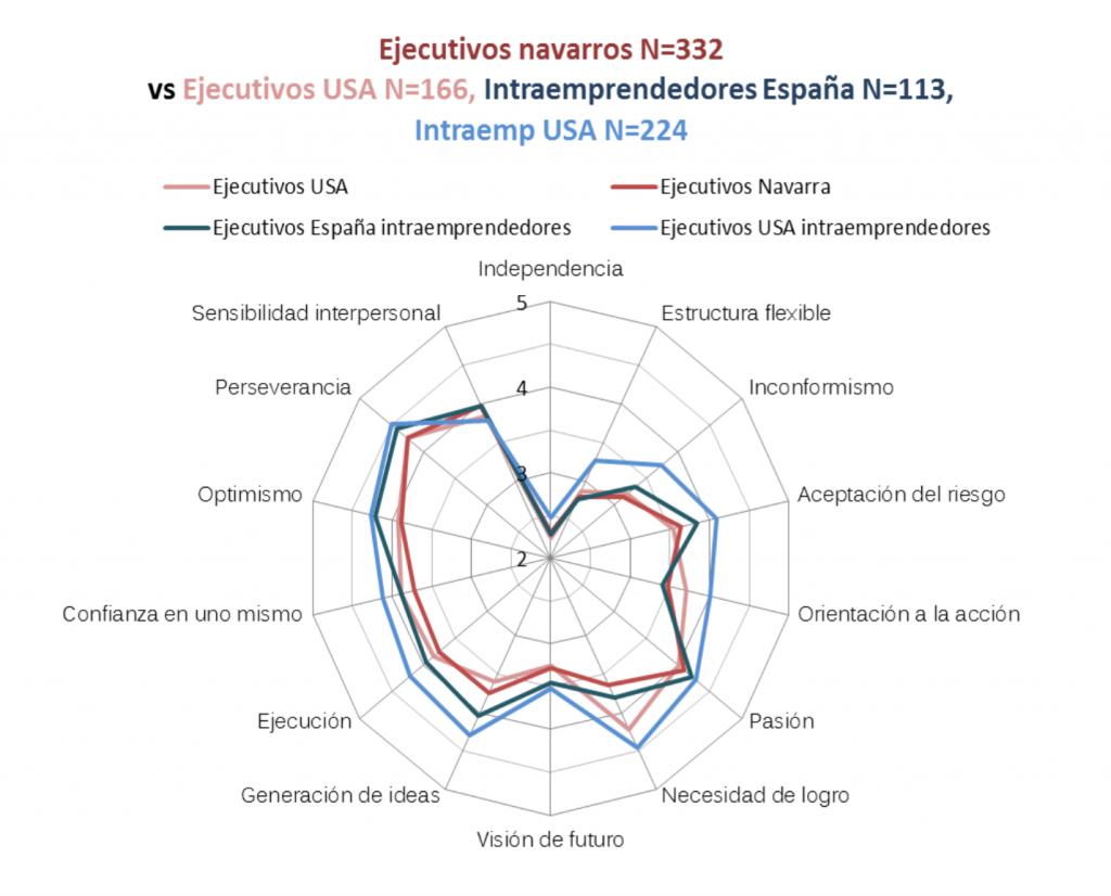 """Fuente: Estudio """"Personas y empresas innovadoras"""""""