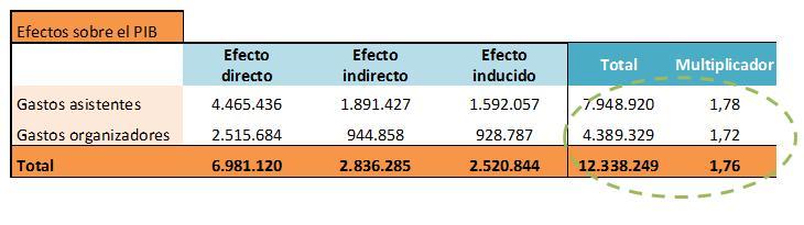 Cálculo de impacto económico