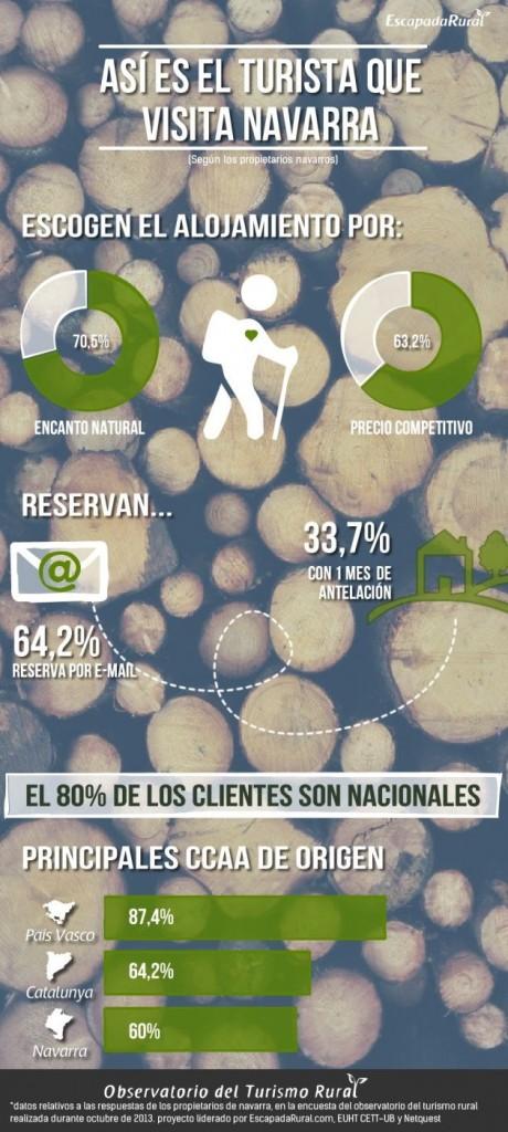 infografia_cliente_navarra_escapadarural.com