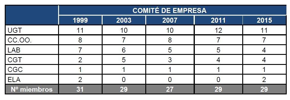 Histórico. Elecciones Sindicales en VW Navarra