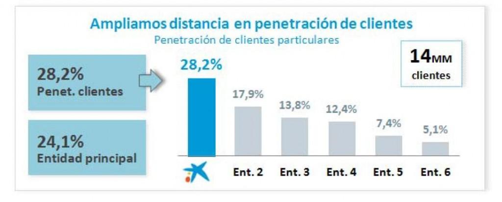 Comparativa Cuota Penetración Caixabank. Año 2015. Fuente Caixabank