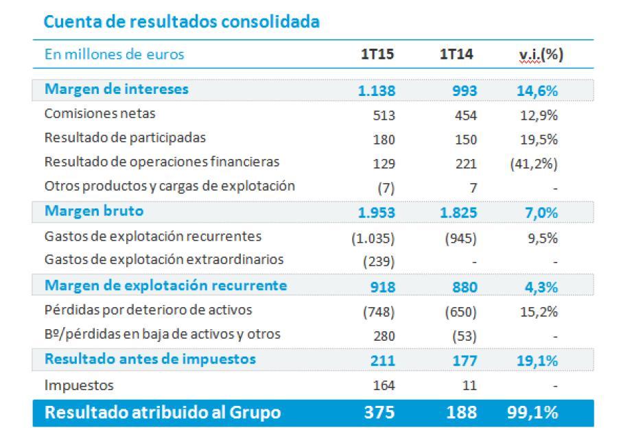 Cuenta de Resultados Caixabank 1T 2015. Fuente Caixabank