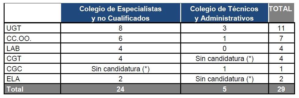 Resultados Elecciones Sindicales VW Navarra. Marzo 2015