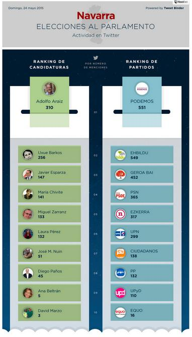 Estudio Tweet Binder Elecciones Forales 2015
