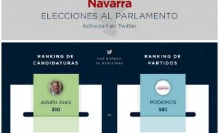 """Tweet Binder desvela los ganadores de """"las otras"""" elecciones forales"""