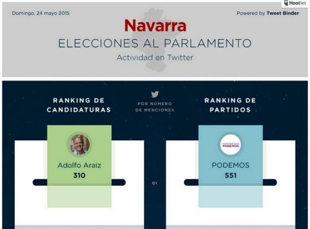 Estudio Tweet Binder Elecciones 2015