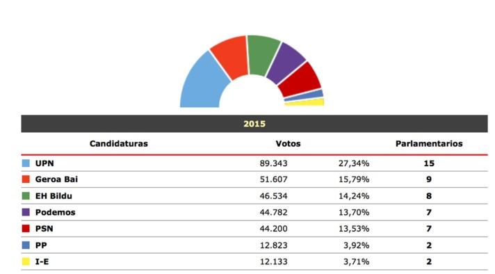 elecciones-navarra2015