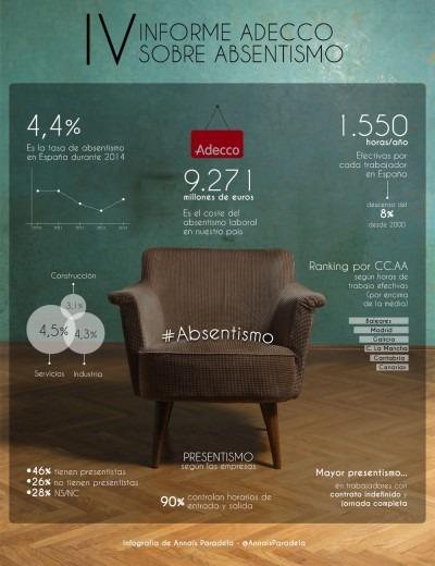 infografia-informe-absentismo-adecco