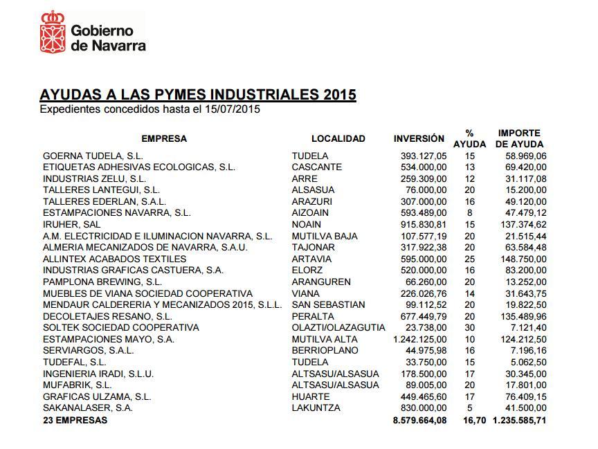 Subvenciones Pymes Industriales 2015