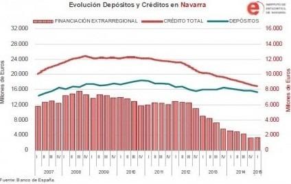 Créditos y depósitos