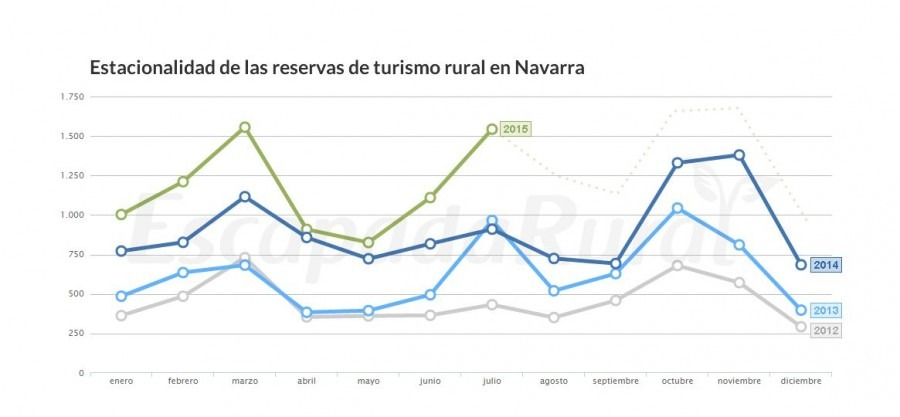 Escapadarural.com-Estacionalidad-Navarra