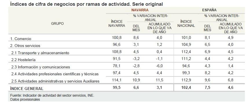Negocio sector servicios