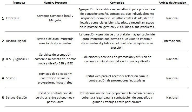 Proyectos Inncorporate