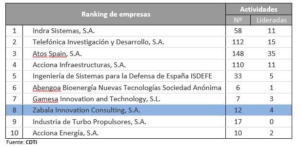 Cuadro Financiación 7PM Europeo (2007-2013) Fuente: CDTI