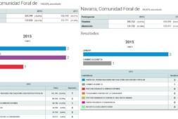 Elecciones Generales 2015. Principal