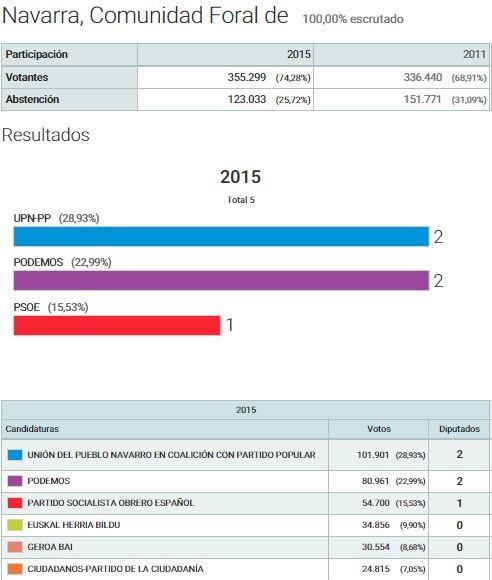 Resultados al Congreso. Elecciones 2015 (fuente: Ministerio del Interior)