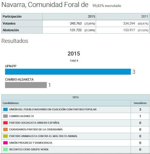 Resultados al Senado. Elecciones 2015 (Fuente: Ministerio del Interior)