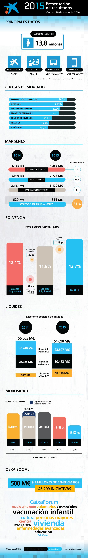 Infografía resultados CaixaBank 2015