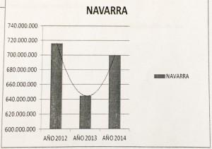 Evolucion Ventas Combustible 2013-14