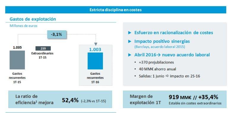 Caixabank. Resultados 1T 2016 y II