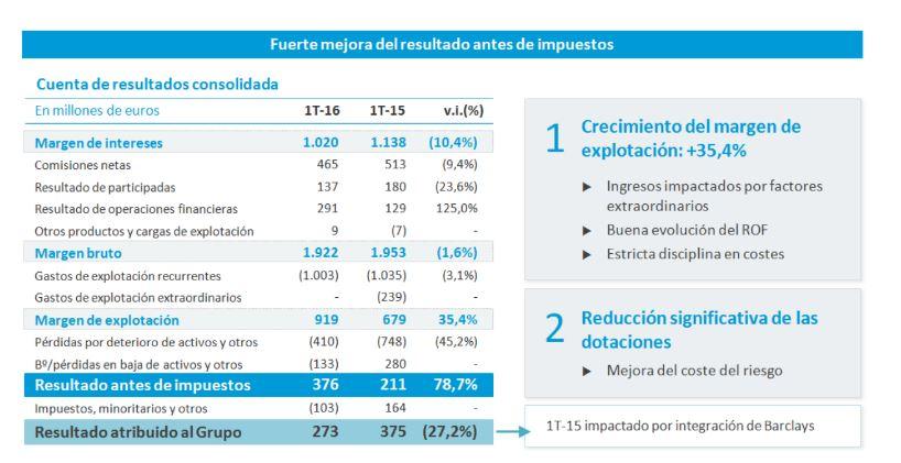Caixabank. Resultados 1T 2016