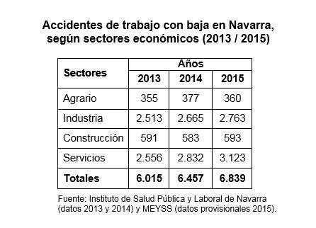 Siniestralidad Laboral Navarra 2015 I