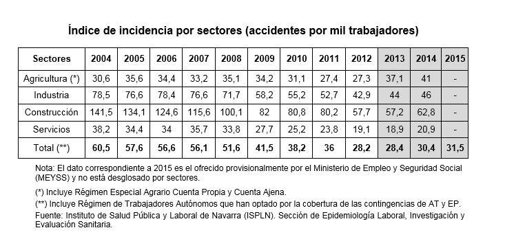 Siniestralidad Laboral Navarra 2015 II