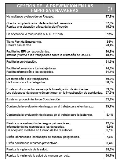 Siniestralidad Laboral Navarra 2015 III