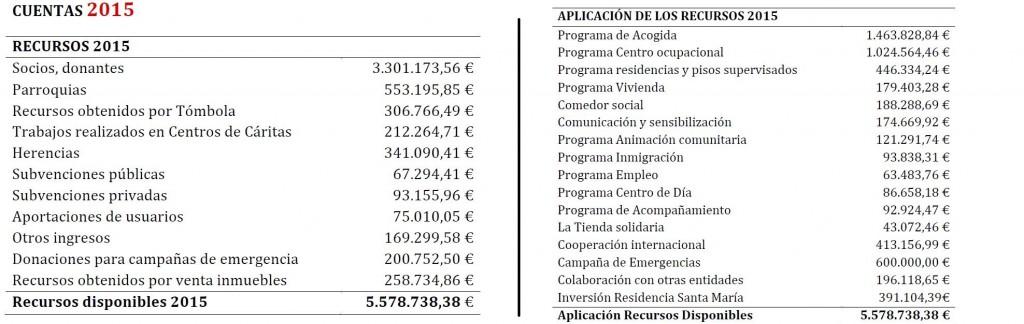 Cuentas Cáritas Navarra. Mayo 2016