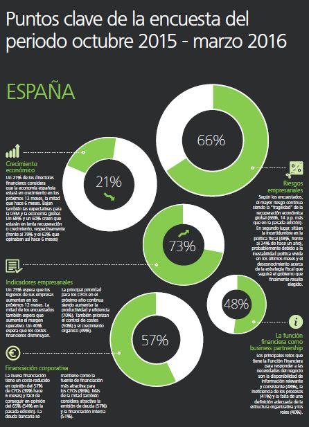 Grafico Estudio Deloitte. Mayo 2016
