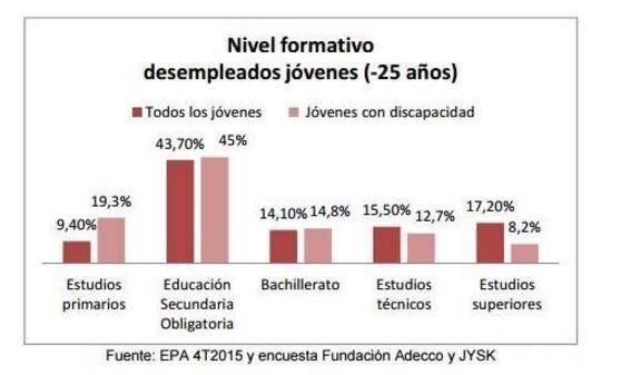 Gráfico 2 Fundación Adecoo Jóvenes discapacitados