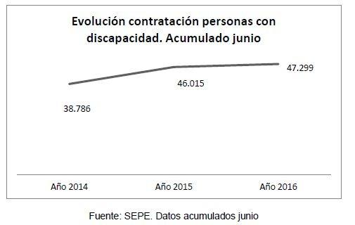 Grafico 3. Evolución contratación personas con discapacidad hasta junio 2016
