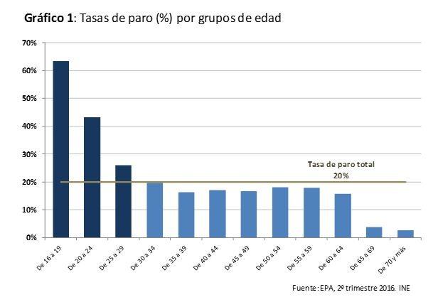 Datos Paro Juvenil - María Jesús Valdemoros