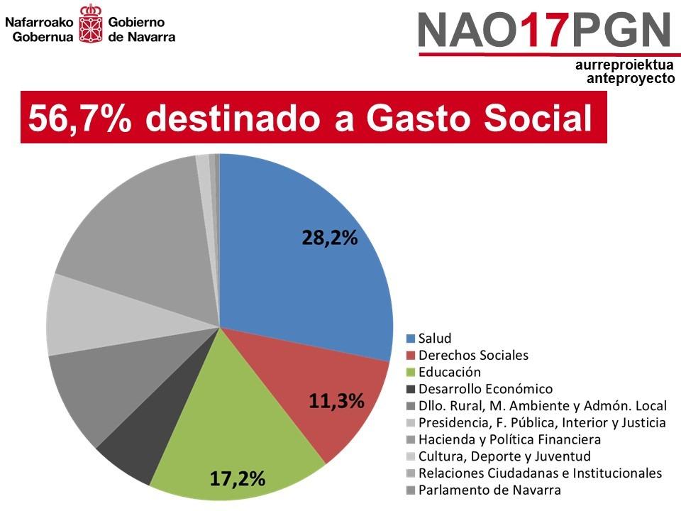 Anteproyecto Presupuestos Navarra 2017