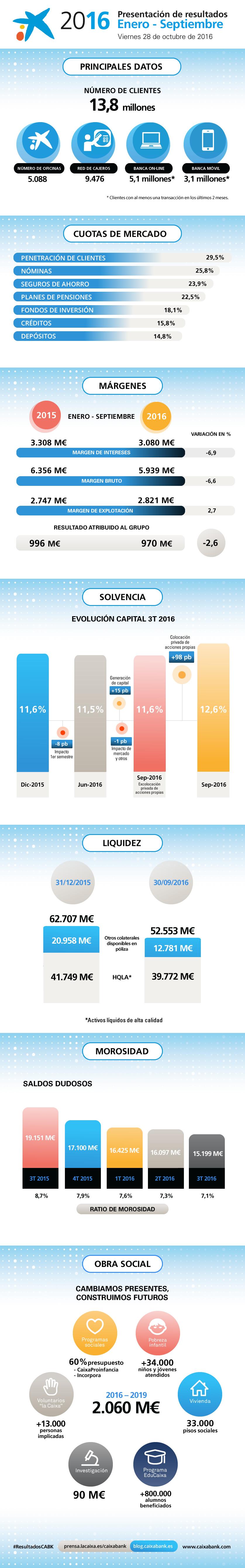 Infografía Resultados Caixabank 3T 2016