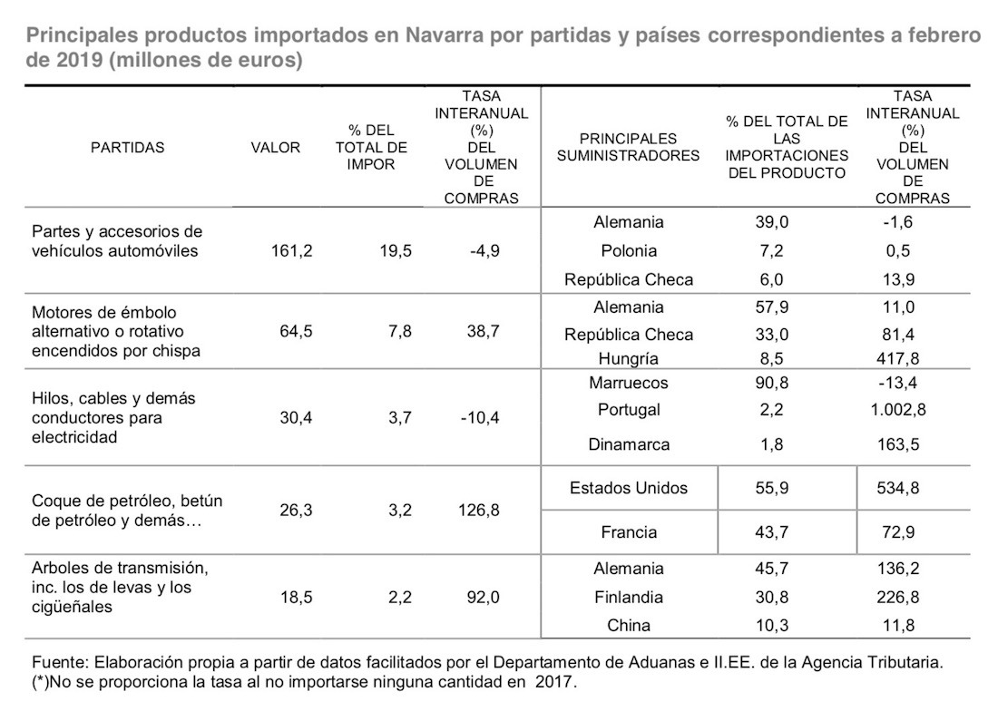 Cuadro-Importacion-Navarra-2019