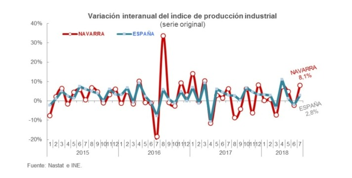 GRAFICO PRODUCCION INDUSTRIAL
