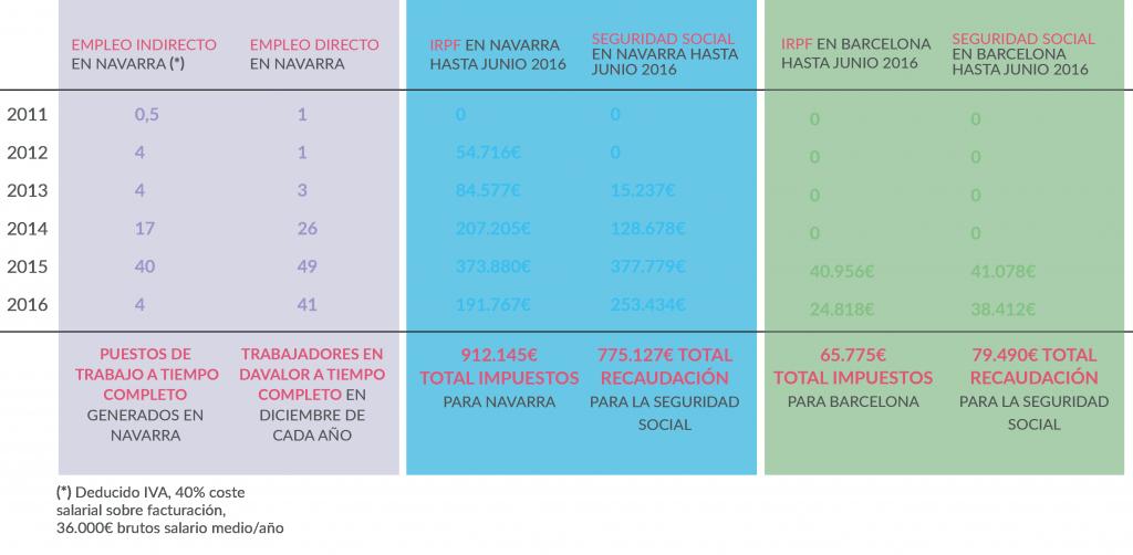 Davalor impacto Navarra