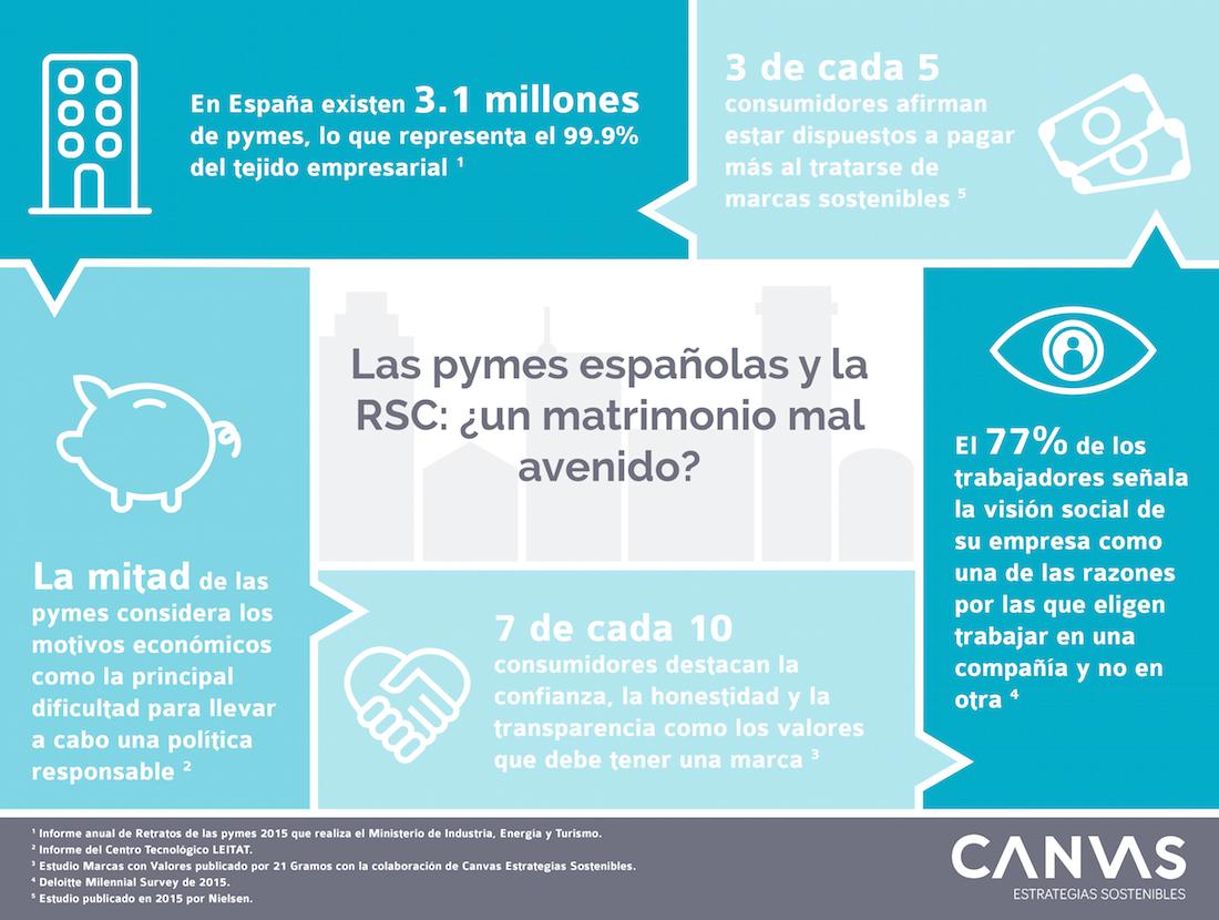 Infografia pymes y RSC