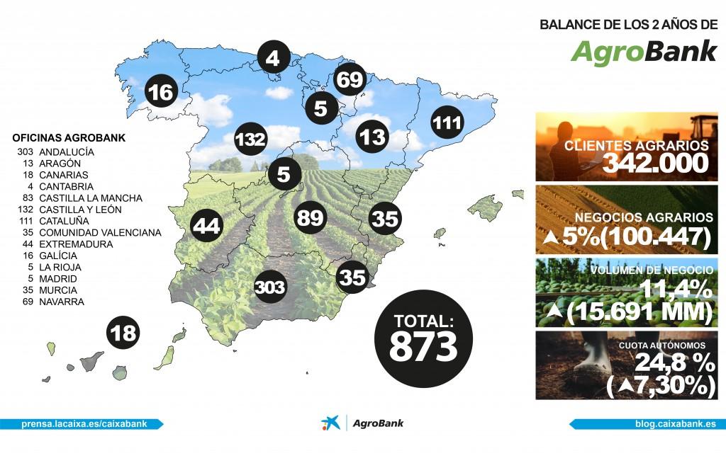 Infografía Agrobank 2017