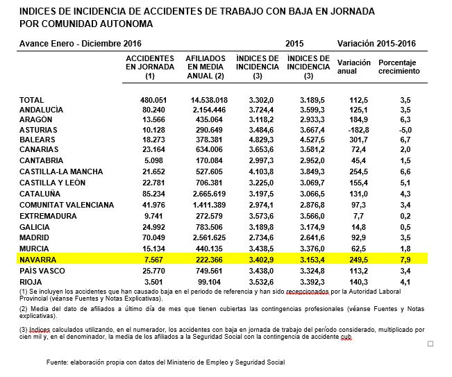 grafico-accidentes-laborales-navarra-2016