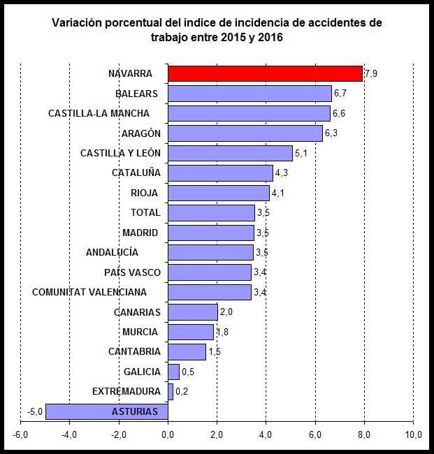 Gráfico accidentes laborales en Navarra