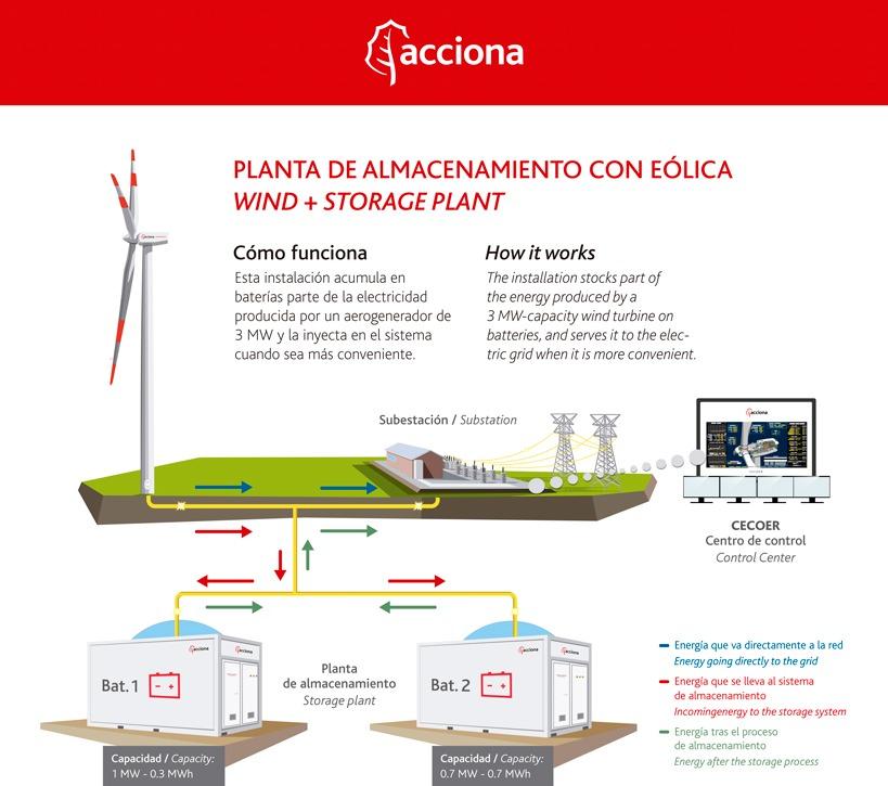 acciona_infografia