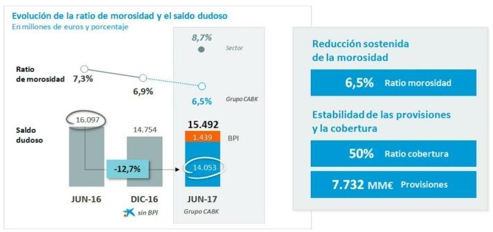 Estadísticas Caixabank 2