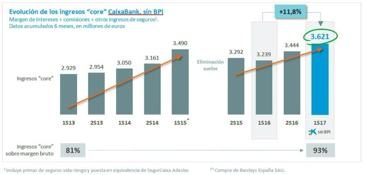 Estadísticas Caixabank