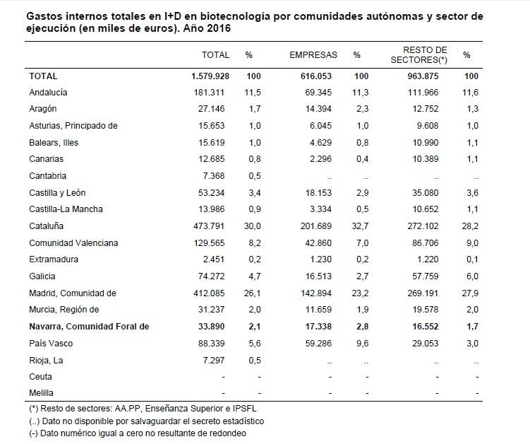 INVERSION BIOTECNOLOGIA